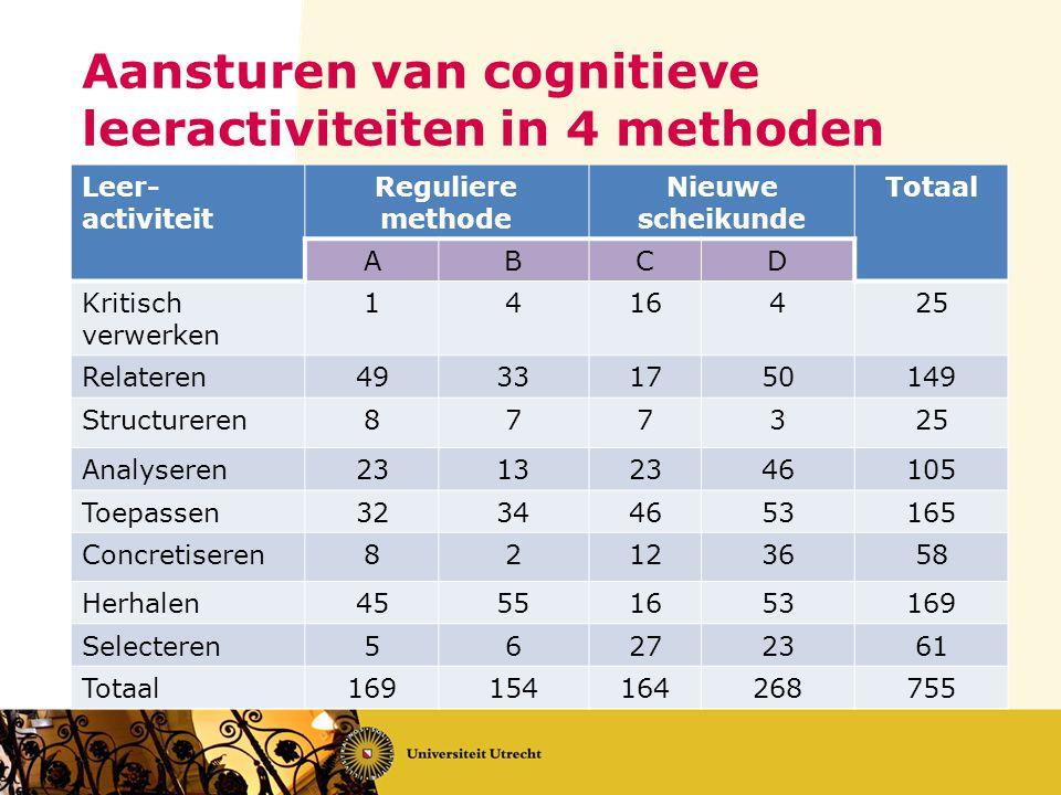 Aansturen van cognitieve leeractiviteiten in 4 methoden Leer- activiteit Reguliere methode Nieuwe scheikunde Totaal ABCD Kritisch verwerken 1416425 Re