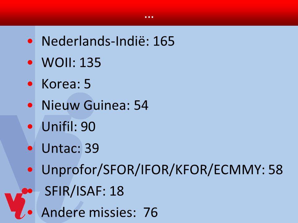 … Nederlands-Indië: 165 WOII: 135 Korea: 5 Nieuw Guinea: 54 Unifil: 90 Untac: 39 Unprofor/SFOR/IFOR/KFOR/ECMMY: 58 SFIR/ISAF: 18 Andere missies: 76