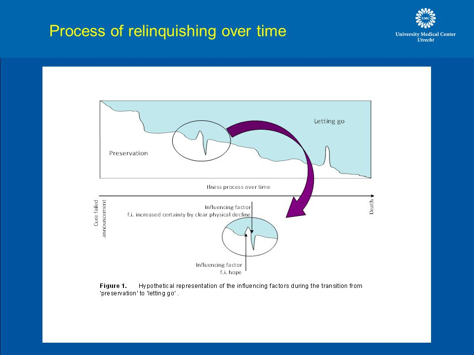 Process of relinquishing over time