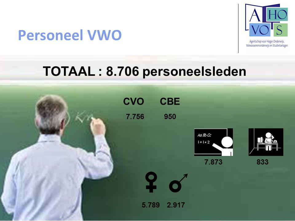 Personeel VWO 20 TOTAAL : 8.706 personeelsleden 5.7892.917 CVOCBE 9507.756 7.873833