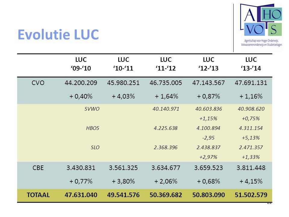 Evolutie LUC 22 LUC '09-'10 LUC '10-'11 LUC '11-'12 LUC '12-'13 LUC '13-'14 CVO44.200.20945.980.25146.735.00547.143.56747.691.131 + 0,40%+ 4,03% + 1,6