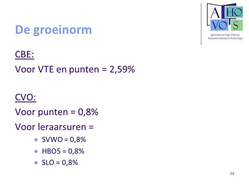 De groeinorm CBE: Voor VTE en punten = 2,59% CVO: Voor punten = 0,8% Voor leraarsuren = SVWO = 0,8% HBO5 = 0,8% SLO = 0,8% 24