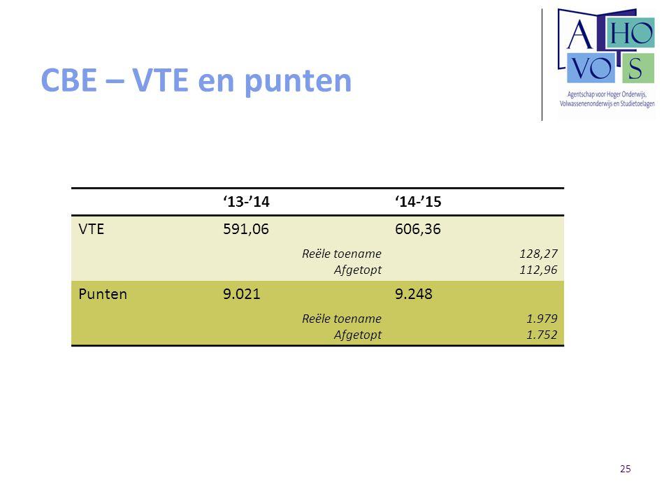CBE – VTE en punten '13-'14'14-'15 VTE591,06606,36 Reële toename Afgetopt 128,27 112,96 Punten9.0219.248 Reële toename Afgetopt 1.979 1.752 25