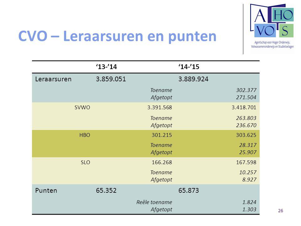 CVO – Leraarsuren en punten '13-'14'14-'15 Leraarsuren3.859.0513.889.924 Toename Afgetopt 302.377 271.504 SVWO3.391.5683.418.701 Toename Afgetopt 263.