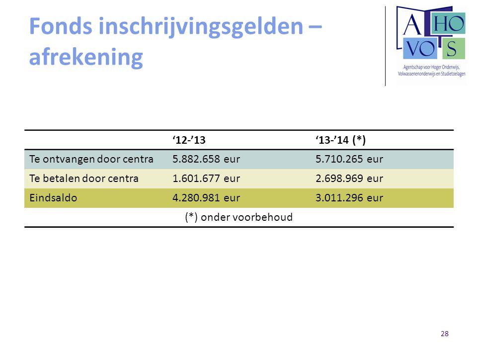Fonds inschrijvingsgelden – afrekening '12-'13'13-'14 (*) Te ontvangen door centra5.882.658 eur5.710.265 eur Te betalen door centra1.601.677 eur2.698.