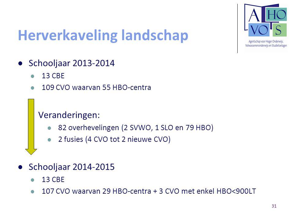 Herverkaveling landschap Schooljaar 2013-2014 13 CBE 109 CVO waarvan 55 HBO-centra Veranderingen: 82 overhevelingen (2 SVWO, 1 SLO en 79 HBO) 2 fusies