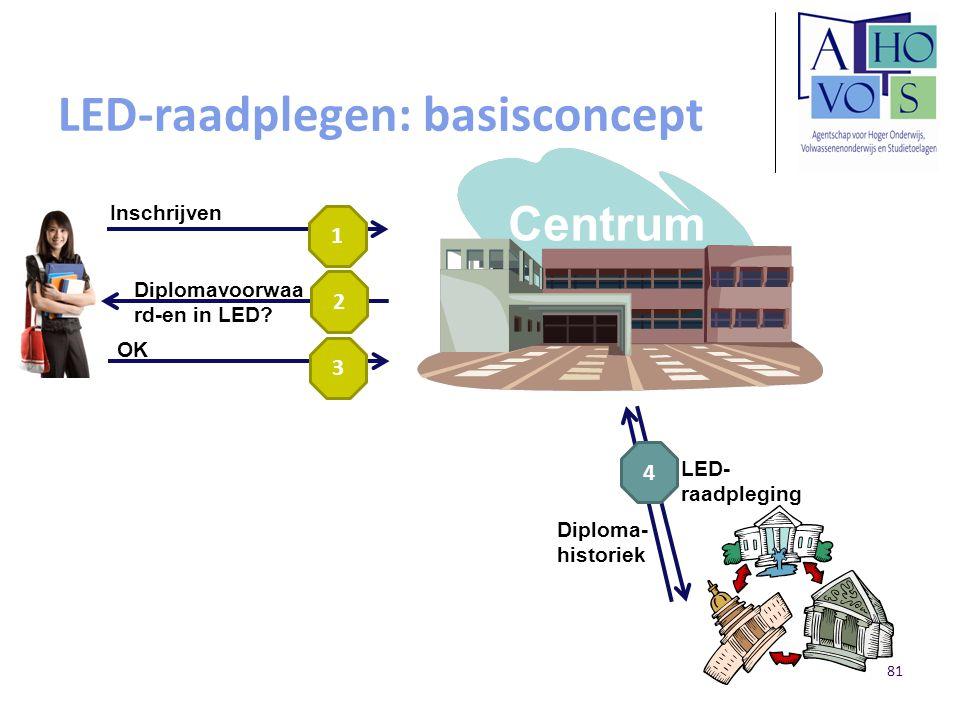 LED-raadplegen: basisconcept Inschrijven LED- raadpleging Diploma- historiek Diplomavoorwaa rd-en in LED? 1 2 4 Centrum OK 3 81