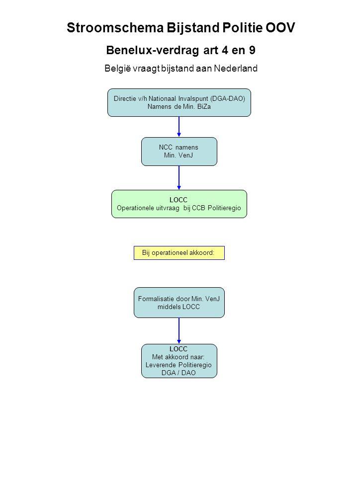 Directie v/h Nationaal Invalspunt (DGA-DAO) Namens de Min.