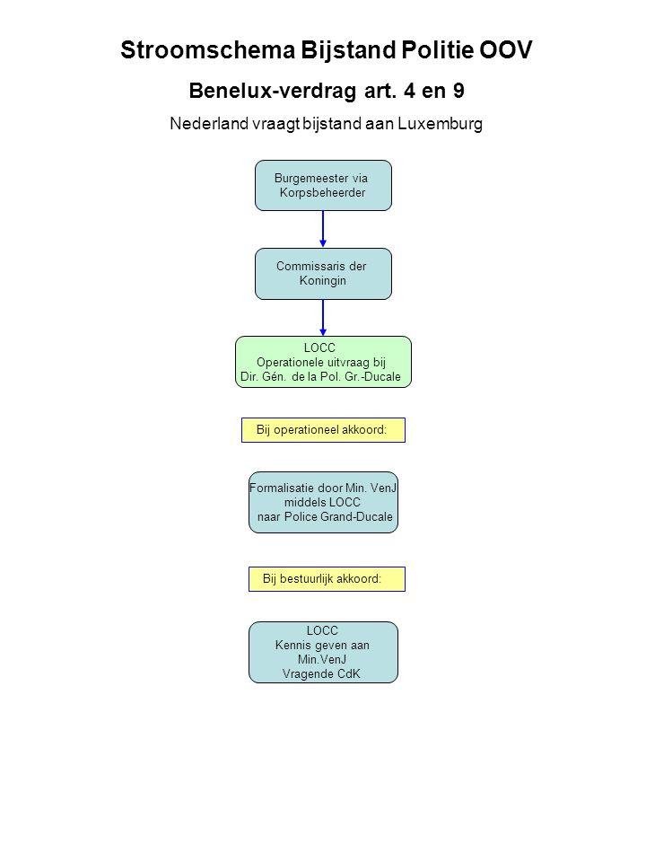 Burgemeester via Korpsbeheerder Commissaris der Koningin LOCC Operationele uitvraag bij Dir.