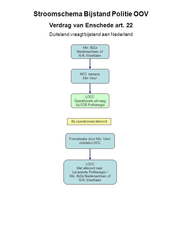 Min. BiZa Niedersachsen of N.R.-Westfalen NCC namens Min VenJ LOCC Operationele uitvraag bij CCB Politieregio Formalisatie door Min. VenJ middels LOCC