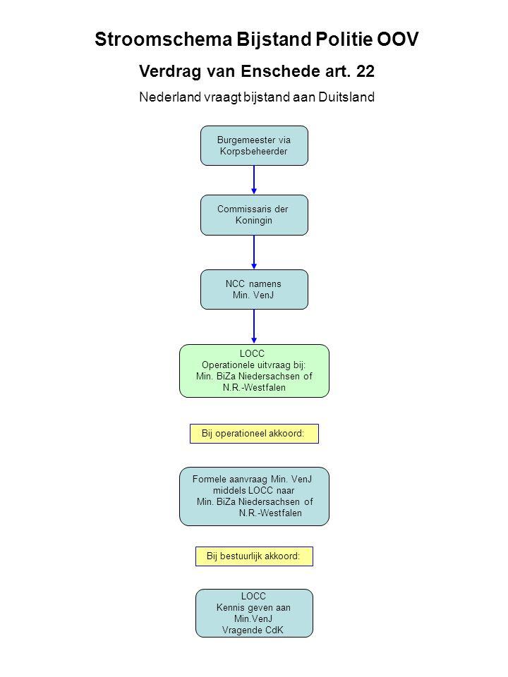 Burgemeester via Korpsbeheerder Commissaris der Koningin LOCC Operationele uitvraag bij: Min. BiZa Niedersachsen of N.R.-Westfalen Formele aanvraag Mi