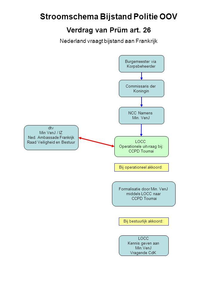 Burgemeester via Korpsbeheerder Commissaris der Koningin LOCC Operationele uitvraag bij: CCPD Tournai Formalisatie door Min. VenJ middels LOCC naar CC
