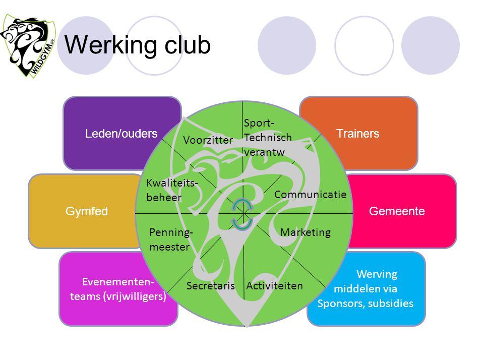 Werking club GemeenteGymfed Evenementen- teams (vrijwilligers) Werving middelen via Sponsors, subsidies TrainersLeden/ouders Communicatie Marketing Vo
