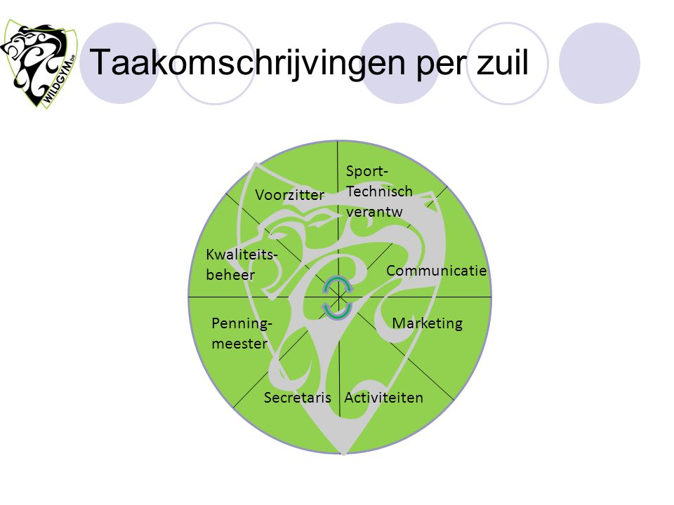 Taakomschrijvingen per zuil Communicatie Marketing Secretaris Penning- meester Kwaliteits- beheer Activiteiten Voorzitter Sport- Technisch verantw