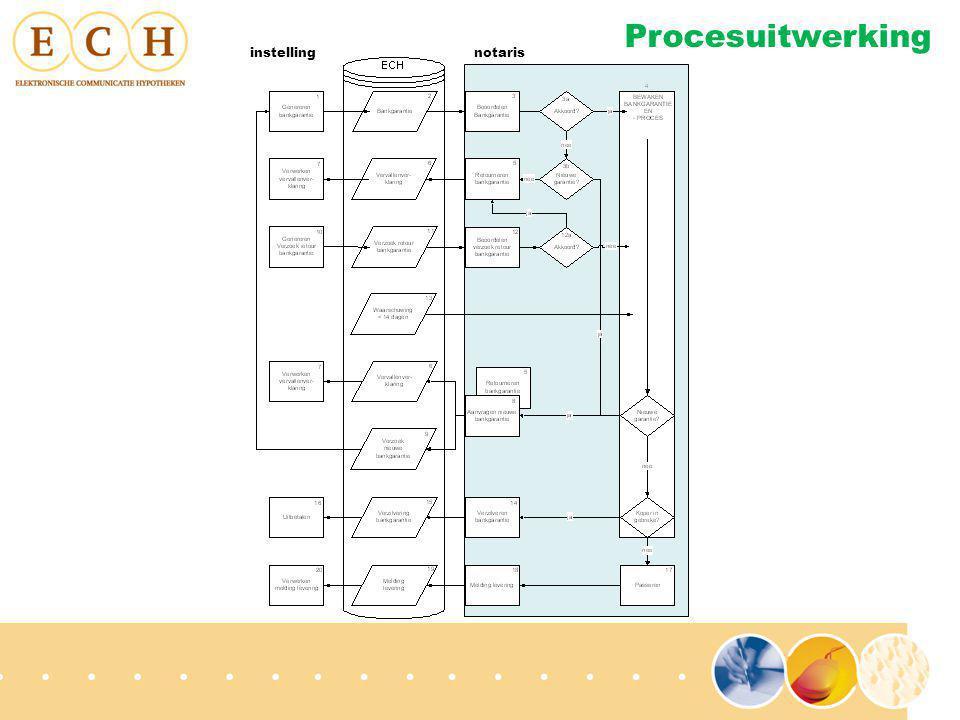 Procesuitwerking instellingnotaris