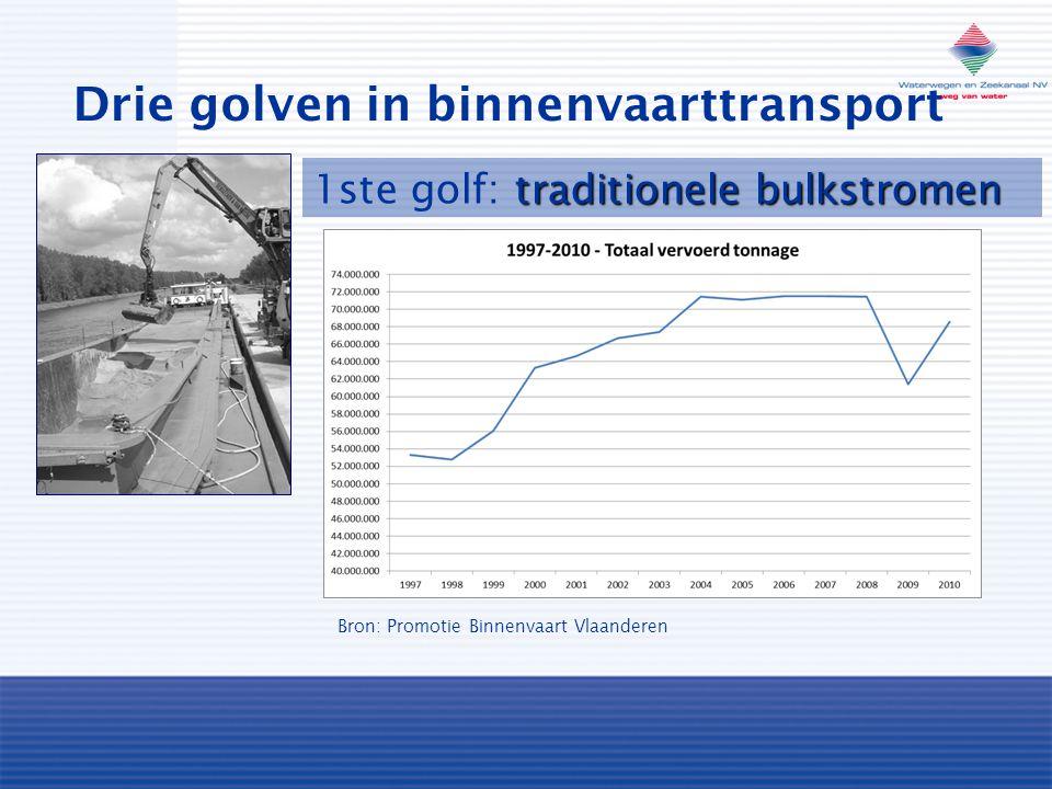 Drie golven in binnenvaarttransport traditionele bulkstromen 1ste golf: traditionele bulkstromen Bron: Promotie Binnenvaart Vlaanderen