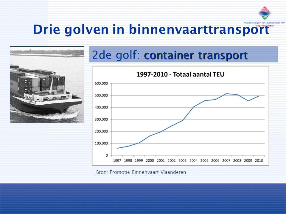 Drie golven in binnenvaarttransport container transport 2de golf: container transport Bron: Promotie Binnenvaart Vlaanderen