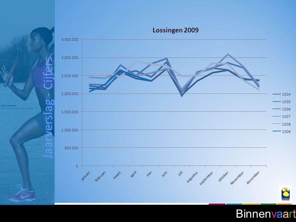 Binnenvaart Jaarverslag - Cijfers