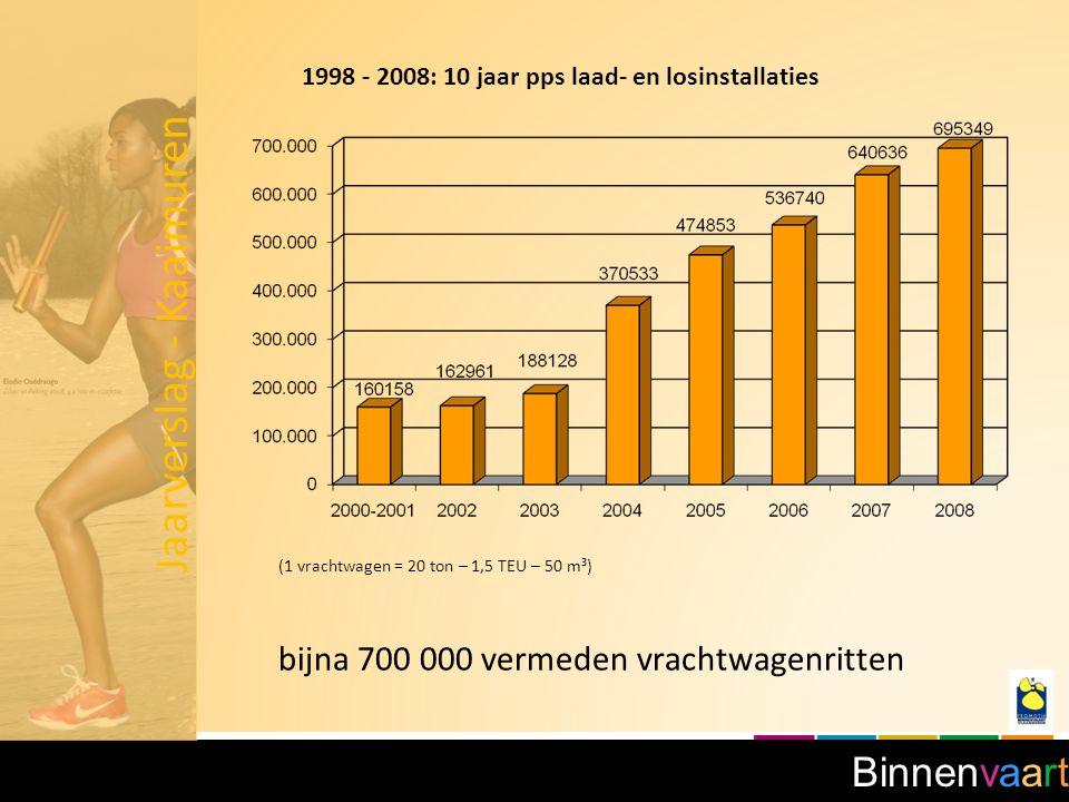 Binnenvaart 1998 - 2008: 10 jaar pps laad- en losinstallaties (1 vrachtwagen = 20 ton – 1,5 TEU – 50 m³) bijna 700 000 vermeden vrachtwagenritten Jaarverslag - Kaaimuren