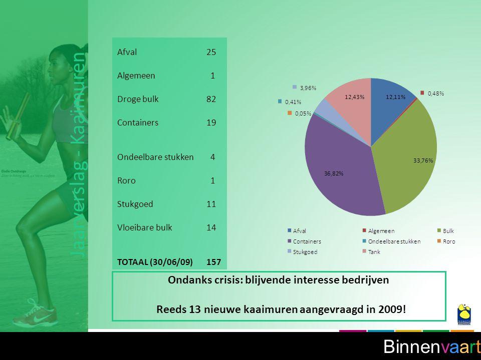 Binnenvaart Ondanks crisis: blijvende interesse bedrijven Reeds 13 nieuwe kaaimuren aangevraagd in 2009.