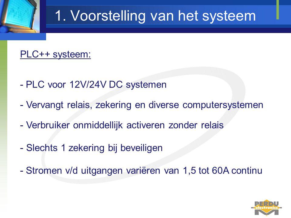 Text PLC++ 48.22.16 1. Voorstelling van het systeem