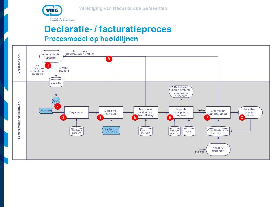 Vereniging van Nederlandse Gemeenten Declaratie- / facturatieproces Procesmodel op hoofdlijnen 1 345678 8 2
