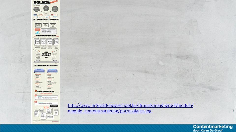 http://www.arteveldehogeschool.be/drupalkarendegroof/module/ module_contentmarketing/ppt/analytics.jpg