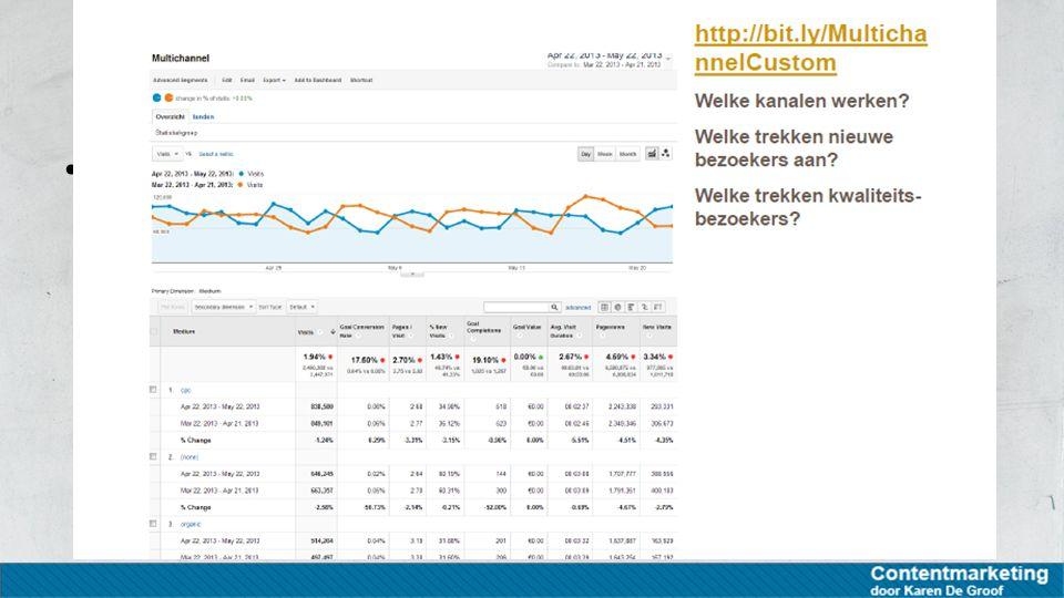 Algemene data die wordt gemeten Thema's Via welke kanaal/campagne komen ze op de site Meten via Google Analytics (aangepaste rapporten)