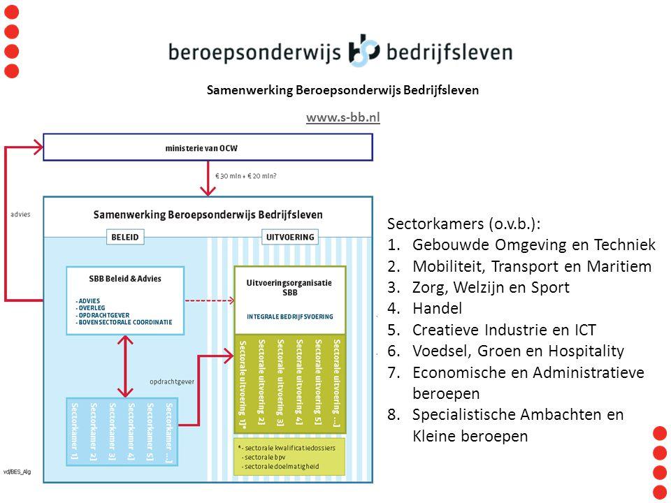 Samenwerking Beroepsonderwijs Bedrijfsleven www.s-bb.nl Sectorkamers (o.v.b.): 1.Gebouwde Omgeving en Techniek 2.Mobiliteit, Transport en Maritiem 3.Z