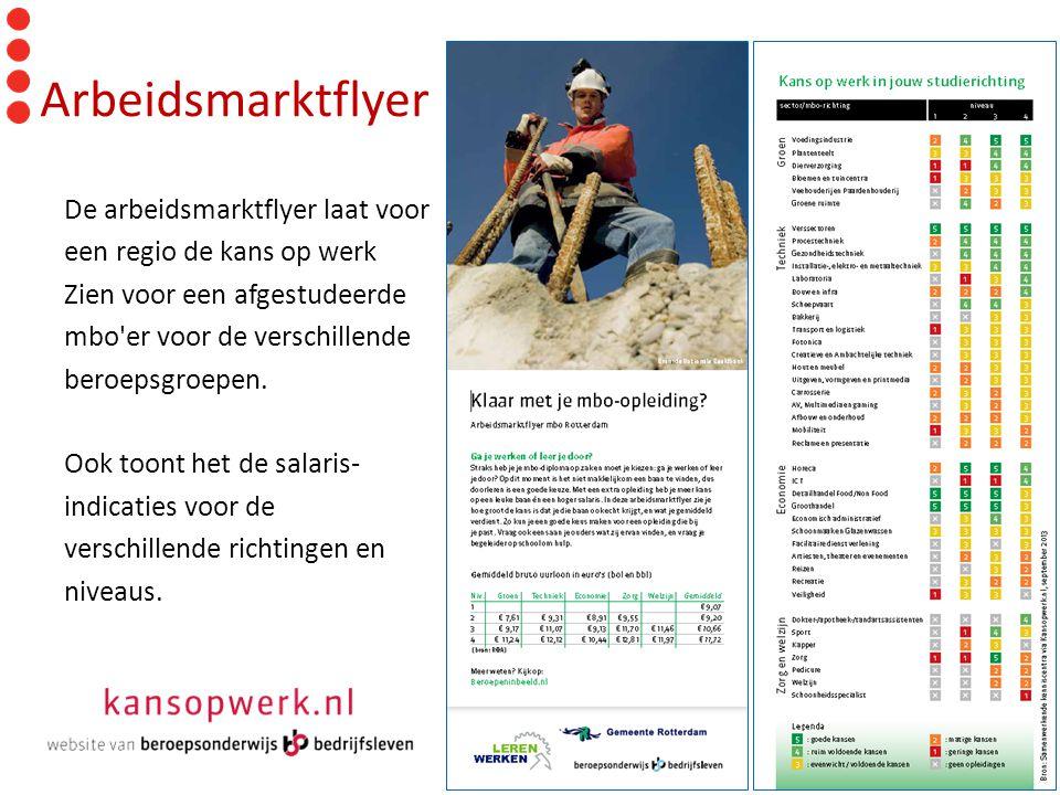 Arbeidsmarktflyer De arbeidsmarktflyer laat voor een regio de kans op werk Zien voor een afgestudeerde mbo'er voor de verschillende beroepsgroepen. Oo