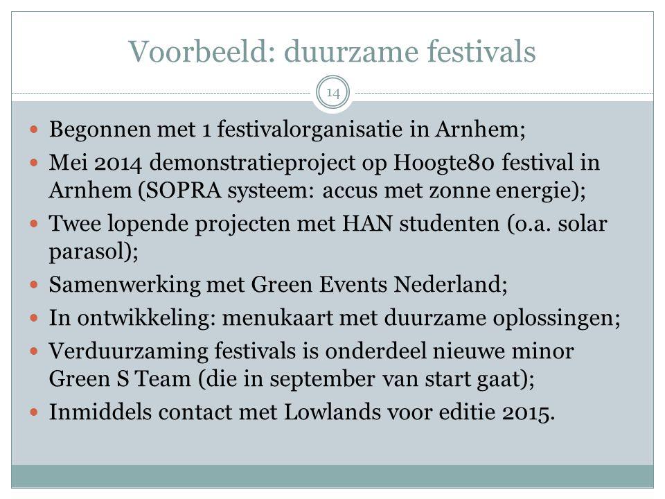Voorbeeld: duurzame festivals 14 Begonnen met 1 festivalorganisatie in Arnhem; Mei 2014 demonstratieproject op Hoogte80 festival in Arnhem (SOPRA syst