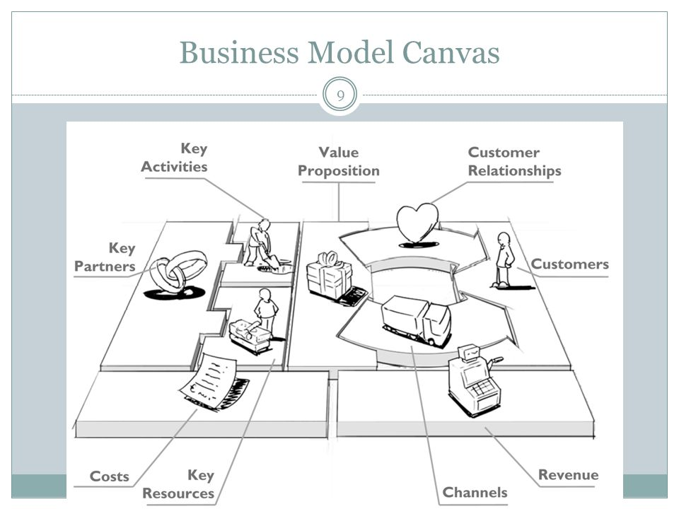 Business Model Canvas 9