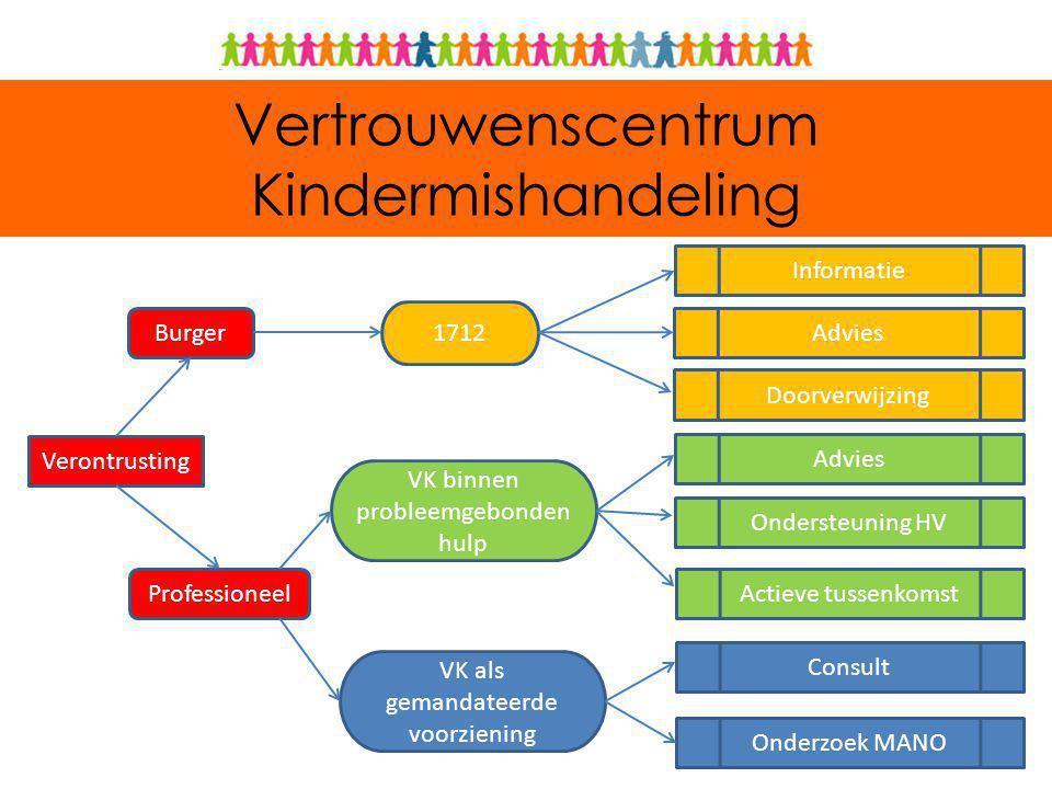 Het VK als gemandateerde voorziening Twee gemandateerde voorzieningen: – Het ondersteuningscentrum jeugdzorg.