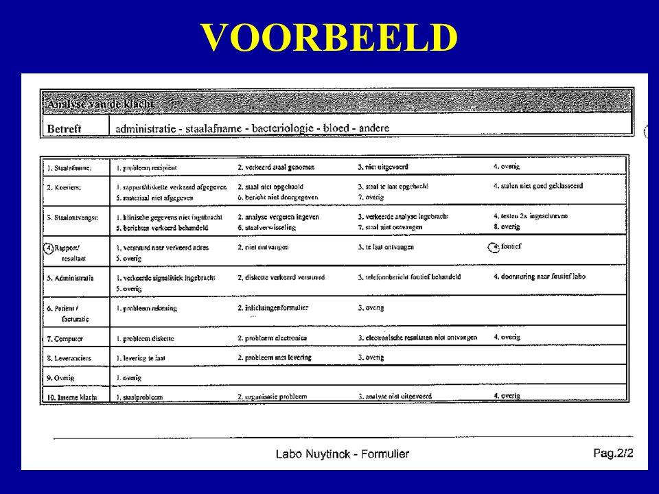 Labo NuytinckWoensdag 7 september 2005Klachtenbehandeling VOORBEELD