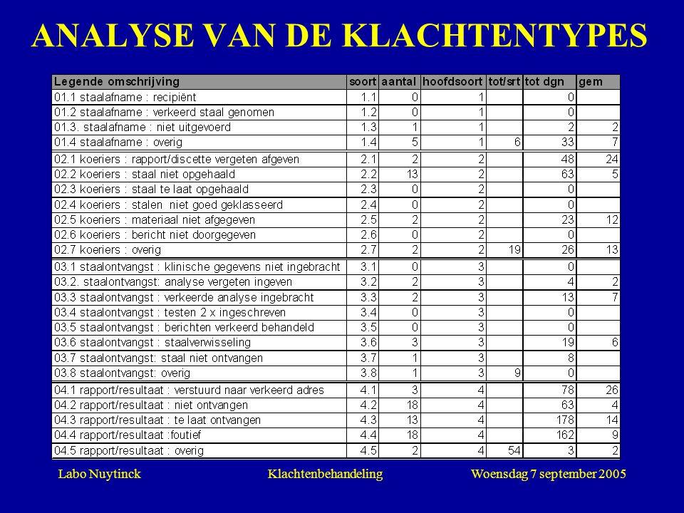 Labo NuytinckWoensdag 7 september 2005Klachtenbehandeling ANALYSE VAN DE KLACHTENTYPES