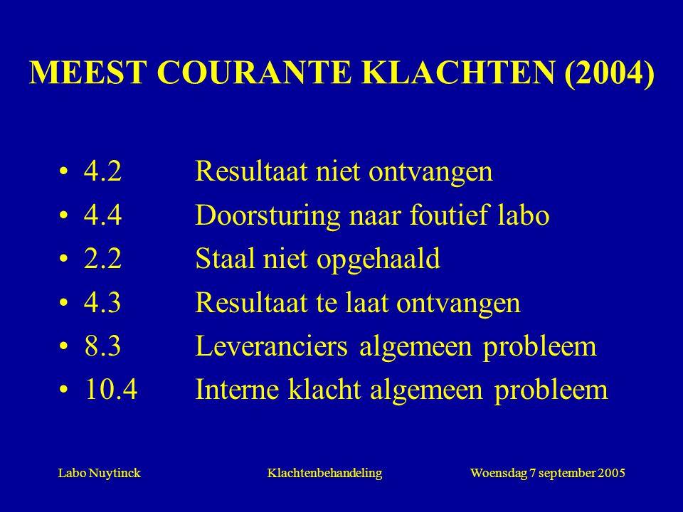 Labo NuytinckWoensdag 7 september 2005Klachtenbehandeling MEEST COURANTE KLACHTEN (2004) 4.2Resultaat niet ontvangen 4.4Doorsturing naar foutief labo