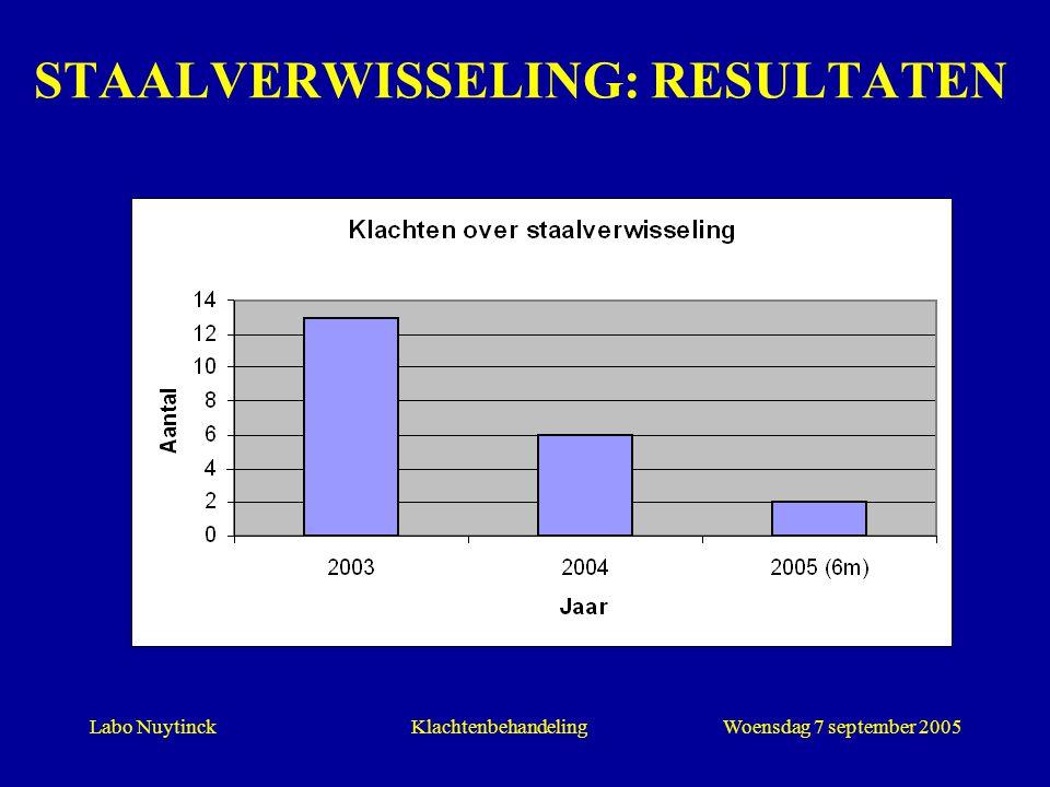 Labo NuytinckWoensdag 7 september 2005Klachtenbehandeling STAALVERWISSELING: RESULTATEN