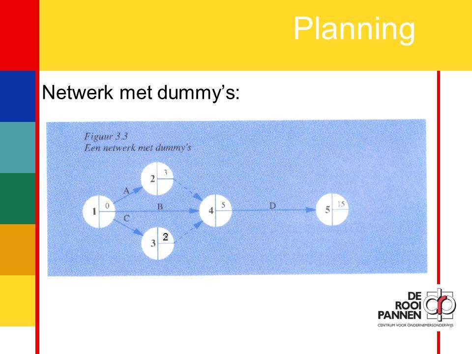 6 Planning Voorbeeld netwerkplanning: Vervangen van een verrot kozijn door een nieuw exemplaar ActiviteitGebeurtenisDagenKan pas na ANieuw kozijn laten maken3- BNieuw glas laten snijden1- COud kozijn uitbreken1- DNieuw kozijn plaatsen1A, C EGlas zetten½ dagB, D