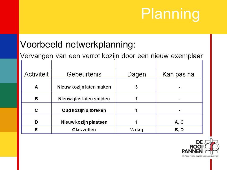 7 Planning Opdracht: Teken de netwerkplanning van: Een vijver aanleggen met vissen ActiviteitGebeurtenisDagenKan pas na AGat in de grond graven3- B Vijverfolie bestellen (en ontvangen)4- CVijverfolie in gat aanbrengen1A, B DVijver met water vullen1C EVis bestellen4- FVissen in water zetten1/2D, E