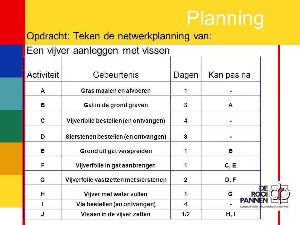 9 Planning Opdracht: Teken de netwerkplanning van: Een vijver aanleggen met vissen ActiviteitGebeurtenisDagenKan pas na AGras maaien en afvoeren1- BGat in de grond graven3A CVijverfolie bestellen (en ontvangen)4- DSierstenen bestellen (en ontvangen)8- EGrond uit gat verspreiden1B FVijverfolie in gat aanbrengen1C, E GVijverfolie vastzetten met sierstenen2D, F HVijver met water vullen1G IVis bestellen (en ontvangen)4- JVissen in de vijver zetten1/2H, I