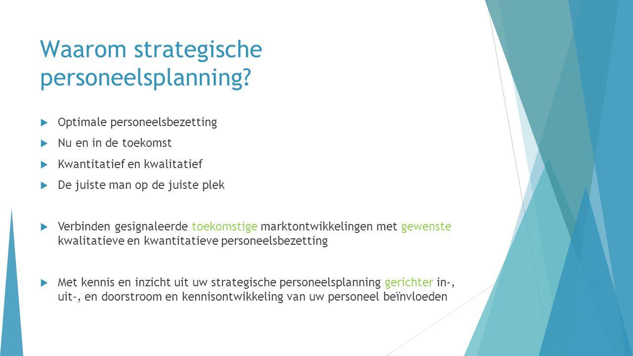 Waarom strategische personeelsplanning?  Optimale personeelsbezetting  Nu en in de toekomst  Kwantitatief en kwalitatief  De juiste man op de juis