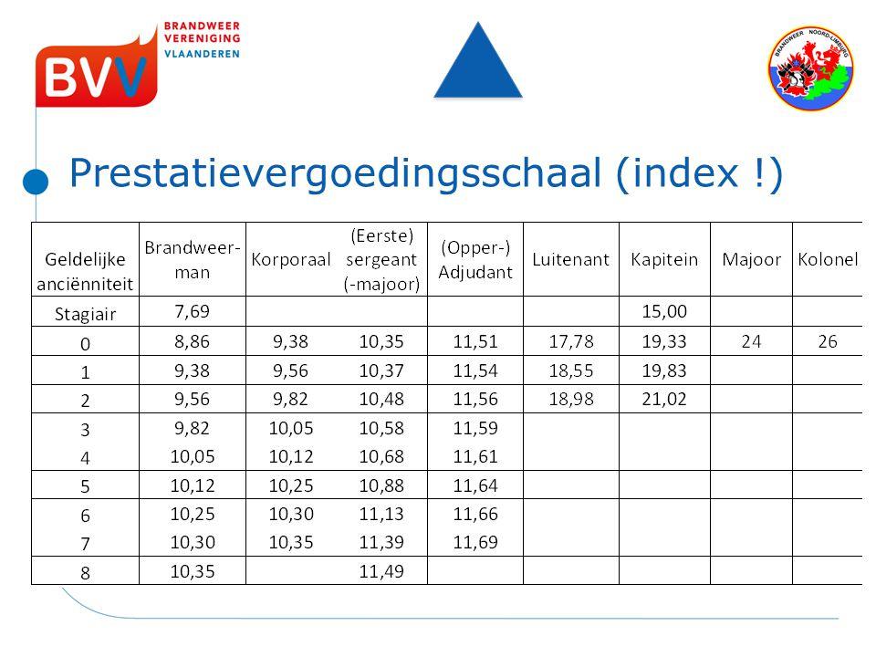 Prestatievergoedingsschaal (index !)