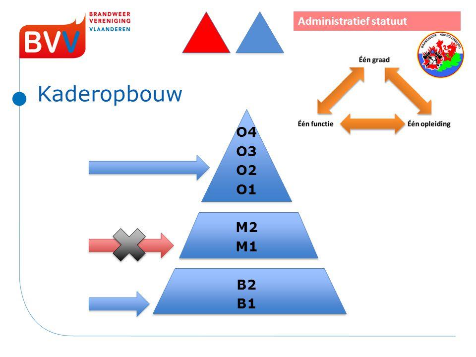 Kaderopbouw Administratief statuut O4 O3 O2 O1 M2 M1 B2 B1