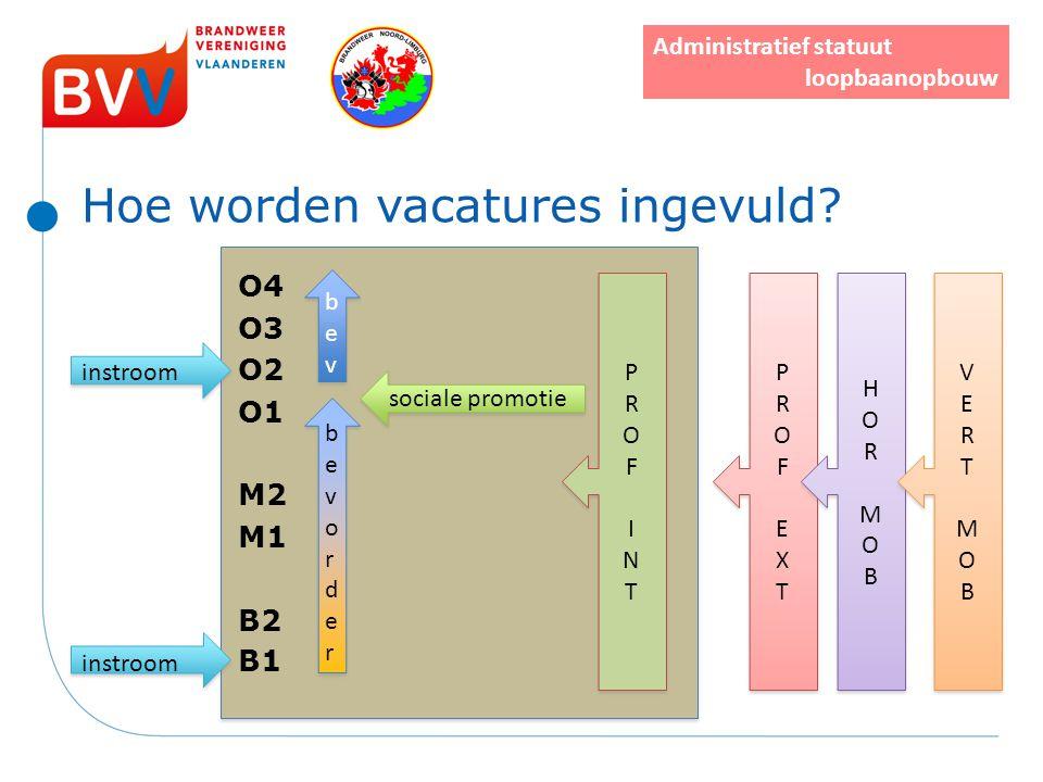 Hoe worden vacatures ingevuld? O4 O3 instroom O2 O1 M2 M1 B2 instroom B1 bevorderbevorder bevorderbevorder bevbev bevbev sociale promotie PROFEXTPROFE