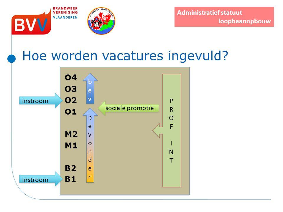 Hoe worden vacatures ingevuld? O4 O3 instroom O2 O1 M2 M1 B2 instroom B1 bevorderbevorder bevorderbevorder bevbev bevbev sociale promotie Administrati