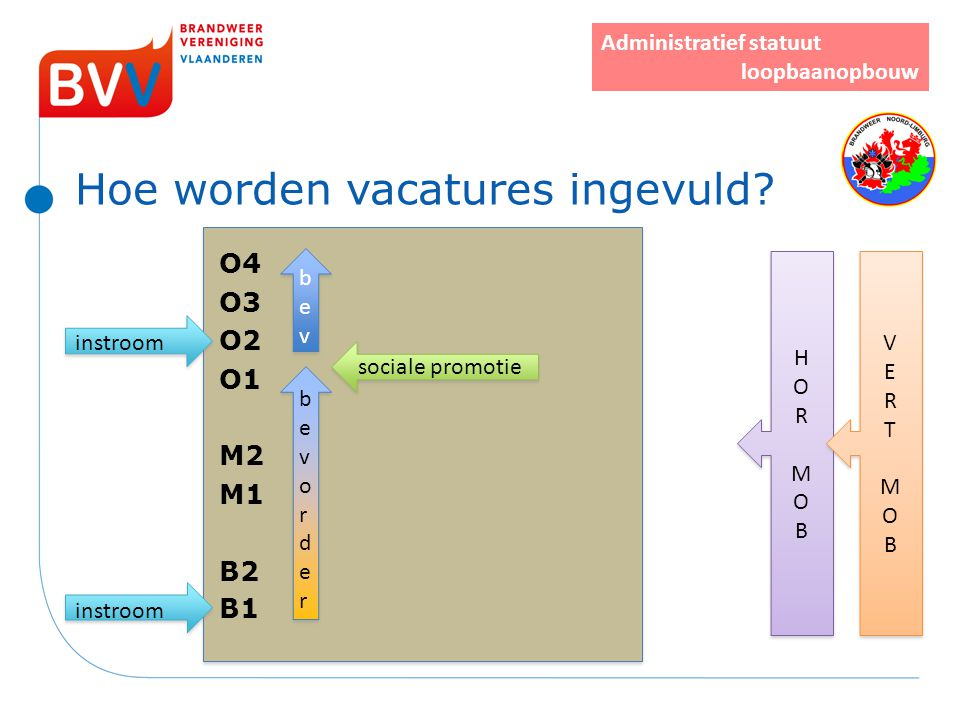 Hoe worden vacatures ingevuld? O4 O3 instroom O2 O1 M2 M1 B2 instroom B1 bevorderbevorder bevorderbevorder bevbev bevbev sociale promotie HORMOBHORMOB