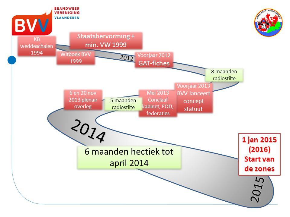 2012 2013 2014 2015 Voorjaar 2012 GAT-fiches 8 maanden radiostilte Voorjaar 2013 BVV lanceert concept statuut Mei 2013 Conclaaf kabinet, FOD, federati