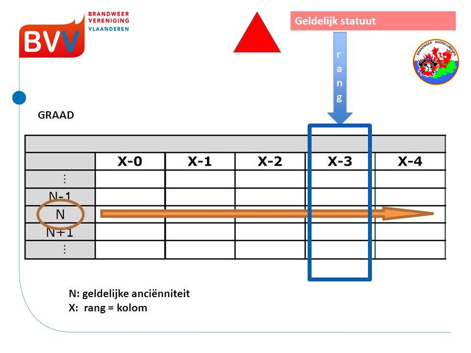 N: geldelijke anciënniteit X: rang = kolom rangrang rangrang Geldelijk statuut GRAAD