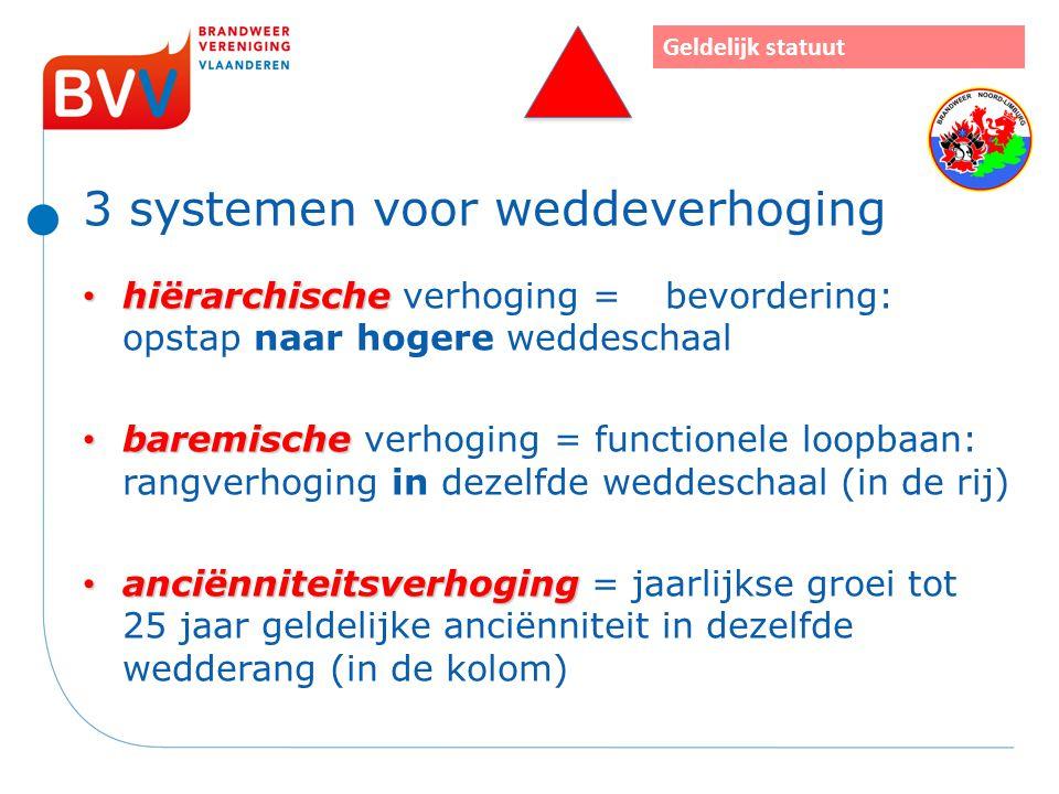 3 systemen voor weddeverhoging hiërarchische hiërarchische verhoging = bevordering: opstap naar hogere weddeschaal baremische baremische verhoging = f
