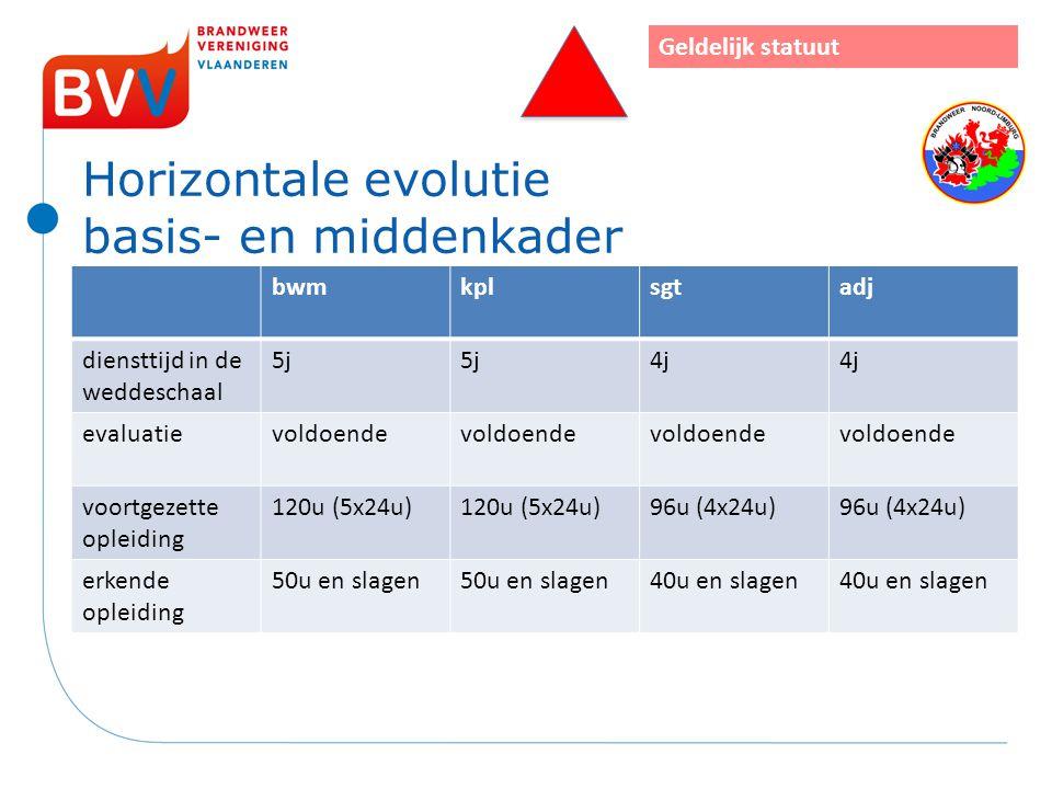 Horizontale evolutie basis- en middenkader bwmkplsgtadj diensttijd in de weddeschaal 5j 4j evaluatievoldoende voortgezette opleiding 120u (5x24u) 96u